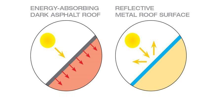 4 načini za izbiro pravilne barve strehe