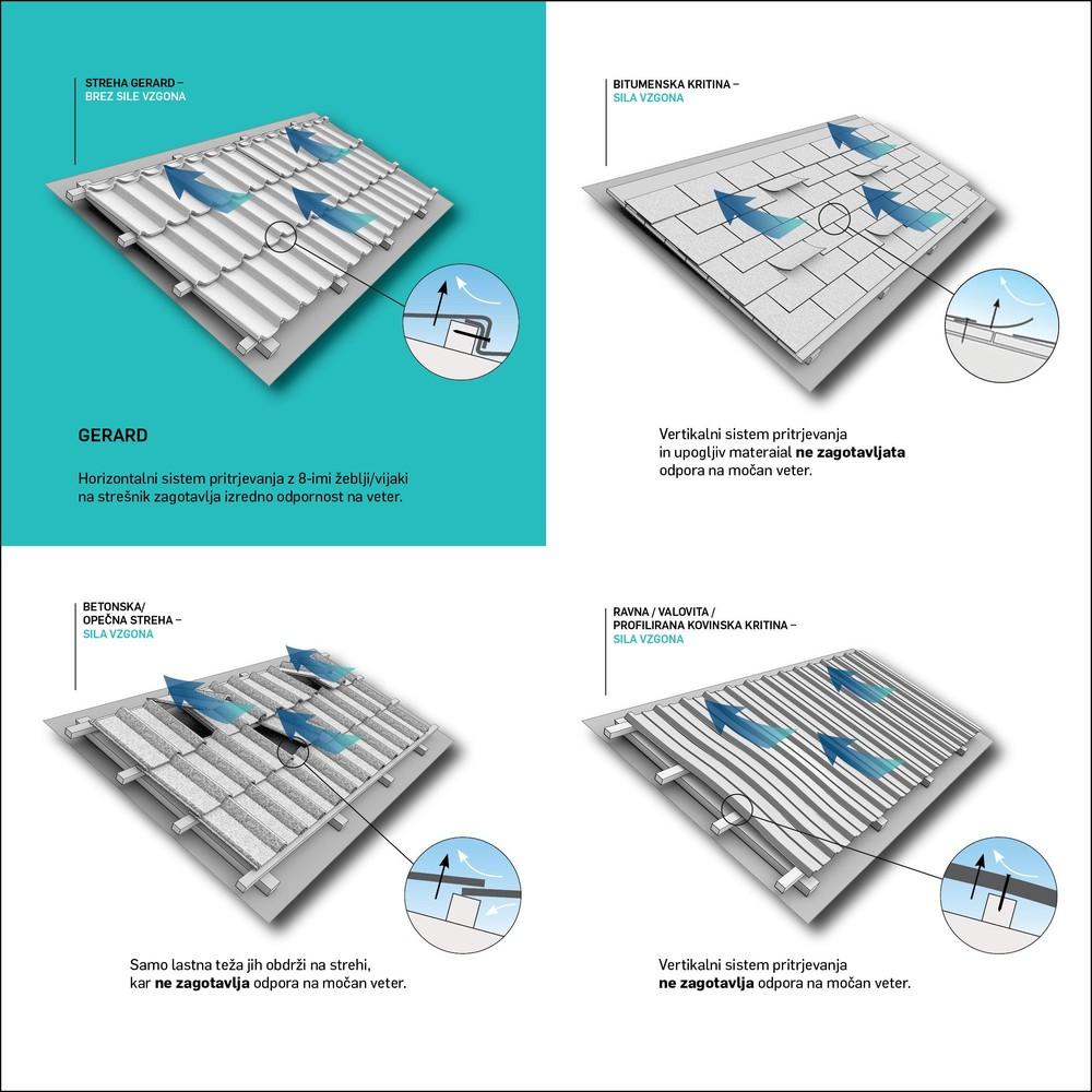 Kaj je najboljša streha za podnebne spremembe?